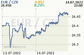 Online graf euro a česká koruna - 2 dny