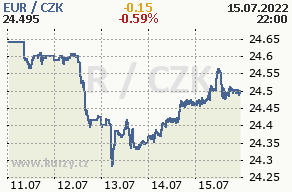 Online graf euro a česká koruna - 5 dní