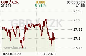 Online graf britská libra a česká koruna - 2 dny