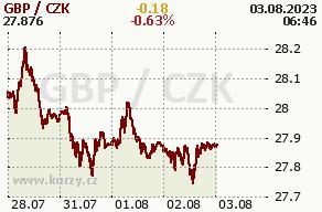 Online graf britská libra a česká koruna - 5 dní