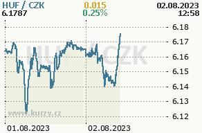 Online graf maďarský forint a česká koruna - 2 dny