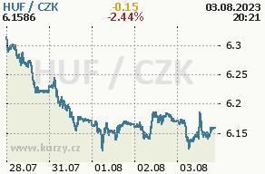 Online graf maďarský forint a česká koruna - 5 dní