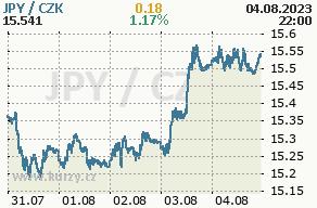 Online graf japonský jen a česká koruna - 5 dní