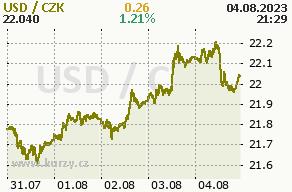 Online graf americký dolar a česká koruna - 5 dní