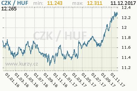 Graf česká koruna a maďarský forint