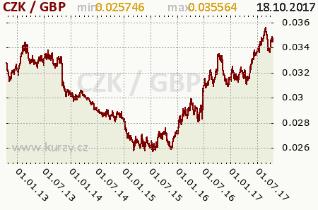 Graf česká koruna a britská libra