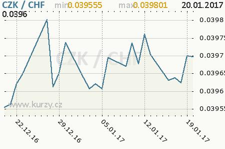 Graf česká koruna a švýcarský frank