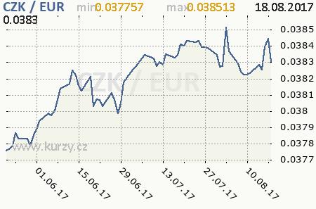 Graf česká koruna a euro