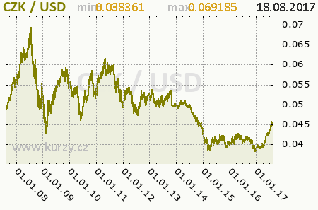 Graf česká koruna a americký dolar