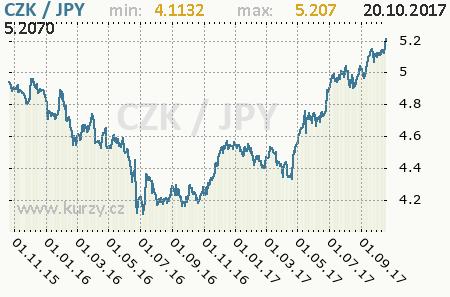 Graf česká koruna a japonský jen