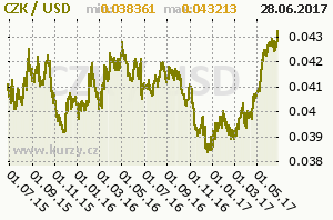 graf vývoje kurzu dolaru [CZK/USD]
