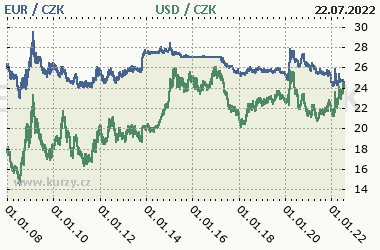 Czech currency - koruna - EURO EUR and Dollar USD rates chart