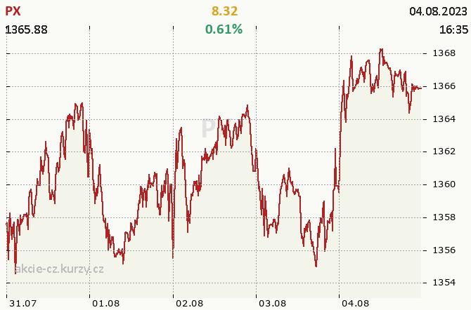 Index PX - aktuální graf
