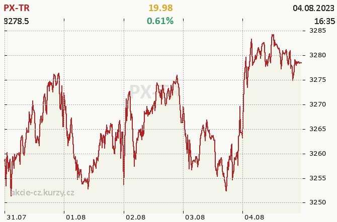 Index PX Total Return - aktuální graf