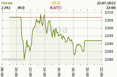 Online chart of commodity Cocoa