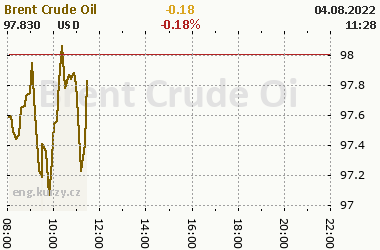 Online chart of commodity Brent Crude Oil