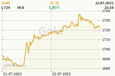 Online chart of commodity Gold