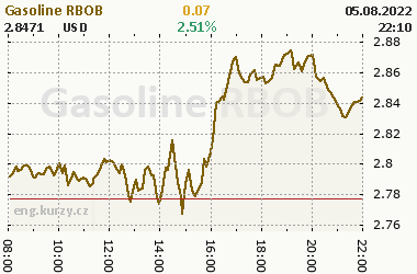 Online chart of commodity Gasoline RBOB