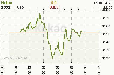 Online graf vývoje ceny komodity Kakao