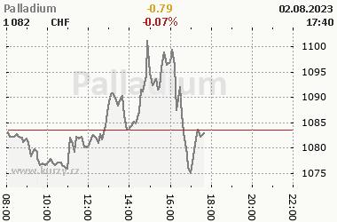 Online graf vývoje ceny komodity Palladium