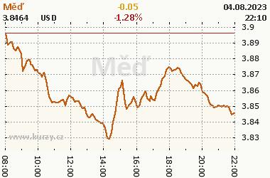 Online graf vývoje ceny komodity Měď