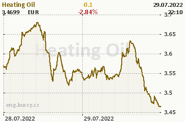 Heating Oil - current and historical Heating Oil prices, chart the