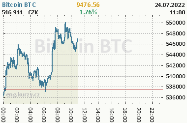 Bitcoin Btc Cur And Historical Cryptocurrency Prices 1 Day Currency Czk