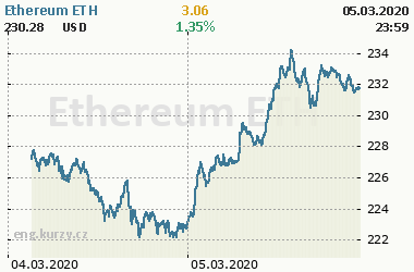Online chart of commodity Ethereum ETH