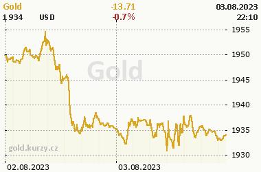 1 Kg Gold To Usd April 2020
