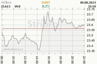 Online graf vývoje ceny komodity Stříbro