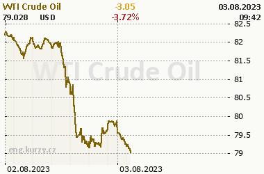 WTI Crude Oil - current and historical WTI Crude Oil prices