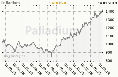 Chart of commodity Palladium