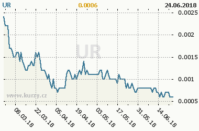 Graf vývoje ceny komodity UR