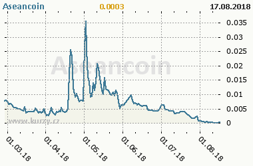 Graf vývoje ceny komodity Aseancoin
