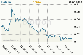 Graf vývoje ceny komodity Biotron