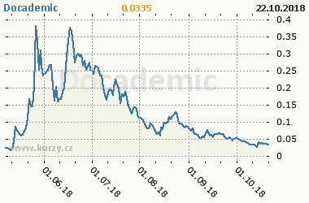 Graf vývoje ceny komodity Docademic