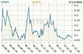 Graf vývoje ceny komodity QYNO