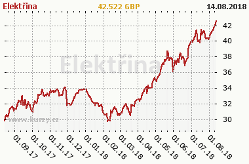 Graf vývoje ceny komodity Elektřina