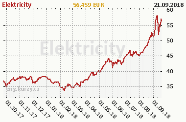 Chart of commodity Electricity