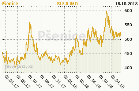 Graf vývoje ceny komodity Pšenice