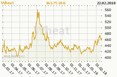 Chart of commodity Wheat