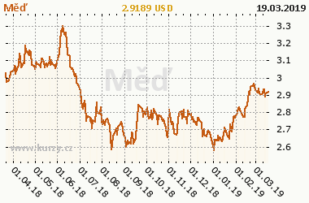Graf vývoje ceny komodity Měď