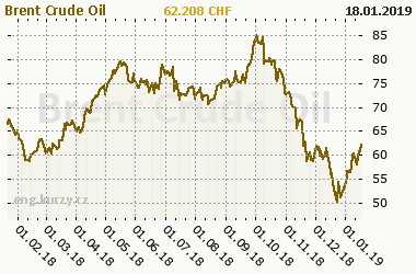 Chart of commodity Brent Crude Oil