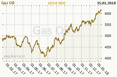 Chart of commodity Gas Oil