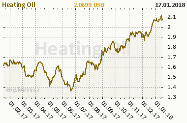 Chart of commodity Heating Oil