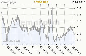 Graf vývoje ceny komodity Zemní plyn