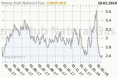 Chart of commodity Henry Hub Natural Gas