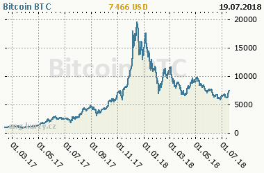 Chart of commodity Bitcoin BTC
