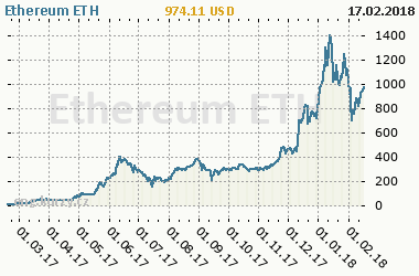 Chart of commodity Ethereum ETH
