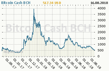 Chart of commodity Bitcoin Cash BCH